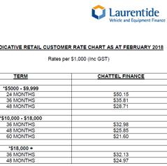 Finance Repayment Chart